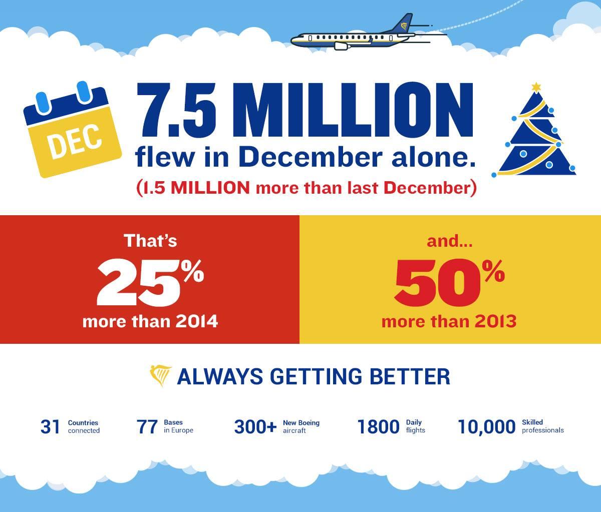 Ryanair_100mi_pax
