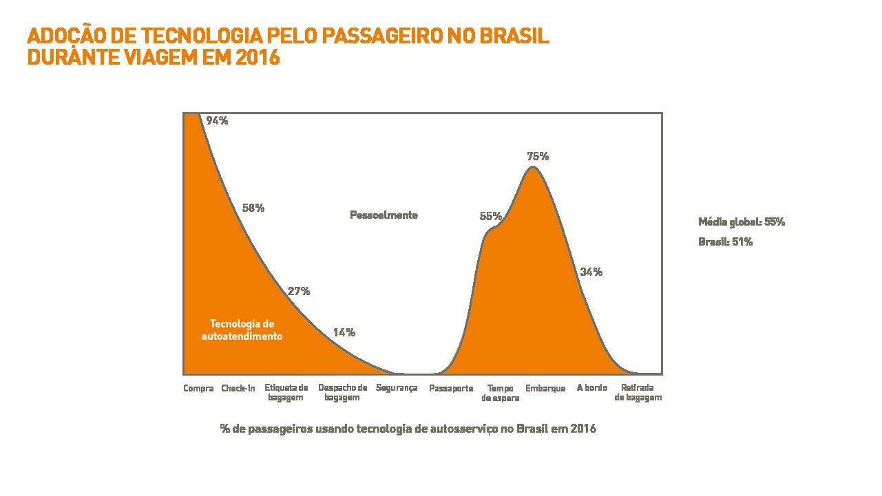1705-brazil_passenger-it-trends-survey-charts-2016_portuguese_v2art-01