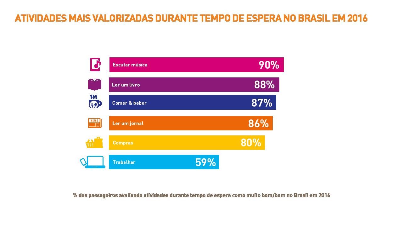 1705-brazil_passenger-it-trends-survey-charts-2016_portuguese_v2art-08