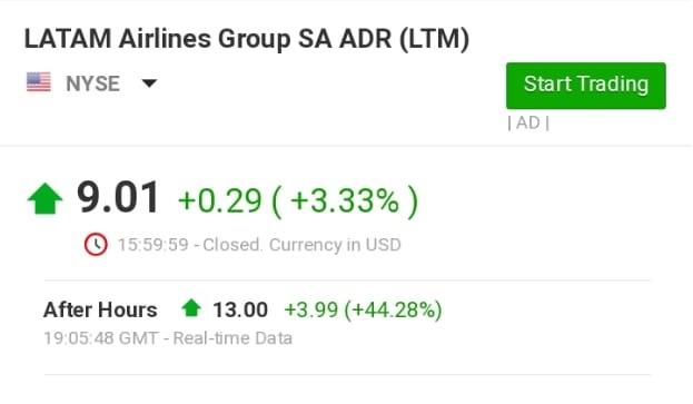 LATAM Aitlines Group Stocks Chart LTM
