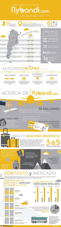flybondi-16-09-19-infografia-flybondi_com_digital_rgb