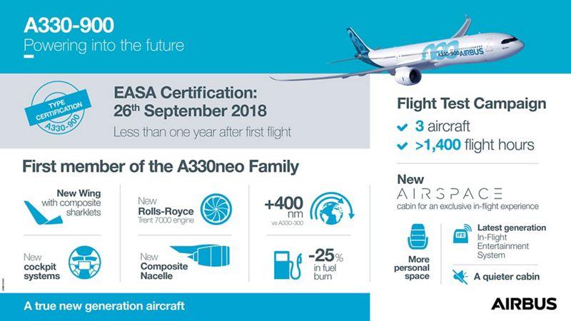 Infográfico Airbus A330neo Certificação EASA