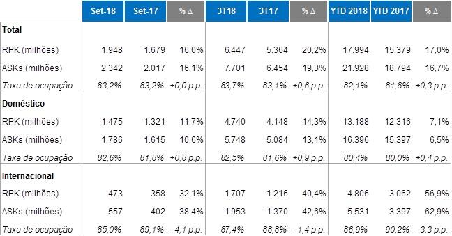 Tabela Resultados Azul Setembro 2018