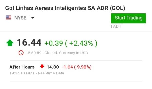 Gol Linhas Aéreas Stocks Chart GOL