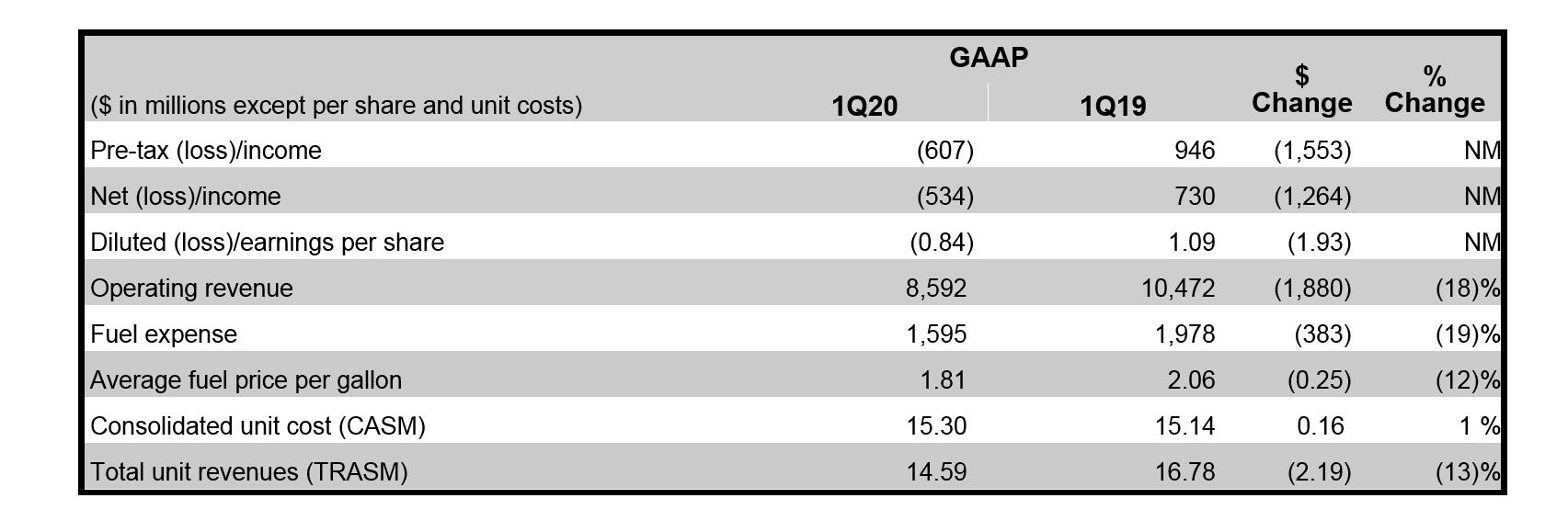 Tabela Financeira Delta Air Lines 1º Trimestre 2020