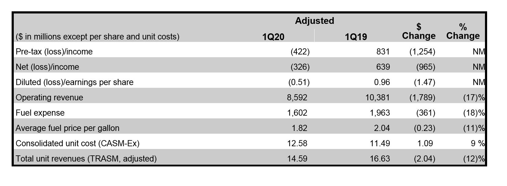 Tabela Financeira Ajustada Delta Air Lines 1º Trimestre 2020