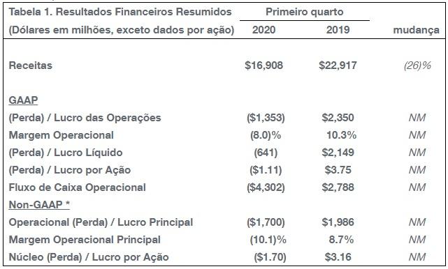 Tabela resultados financeiros Boeing 1º Trimestre 2020