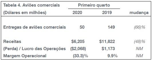 Tabela resultados financeiros Boeing 1º Trimestre 2020 comercial
