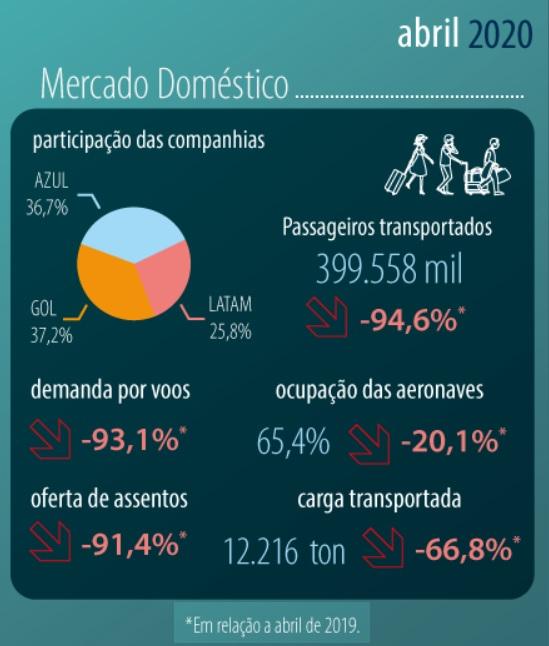 Dados ANAC Demanda Oferta Mercado Doméstico Abril 2020