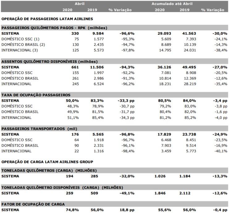 Tabela Dados Operacionais LATAM Abril 2020