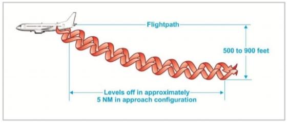 Esteira Turbulência Asas Avião FAA