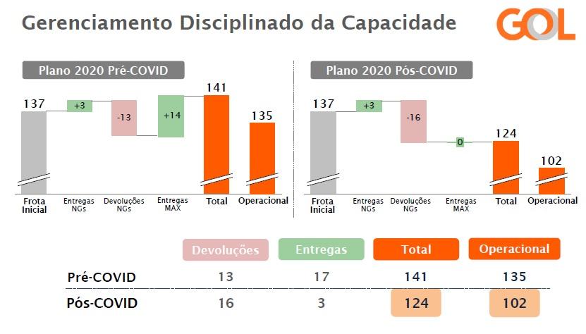 Plano Frota GOL 2020 Pré Pós Covid-19