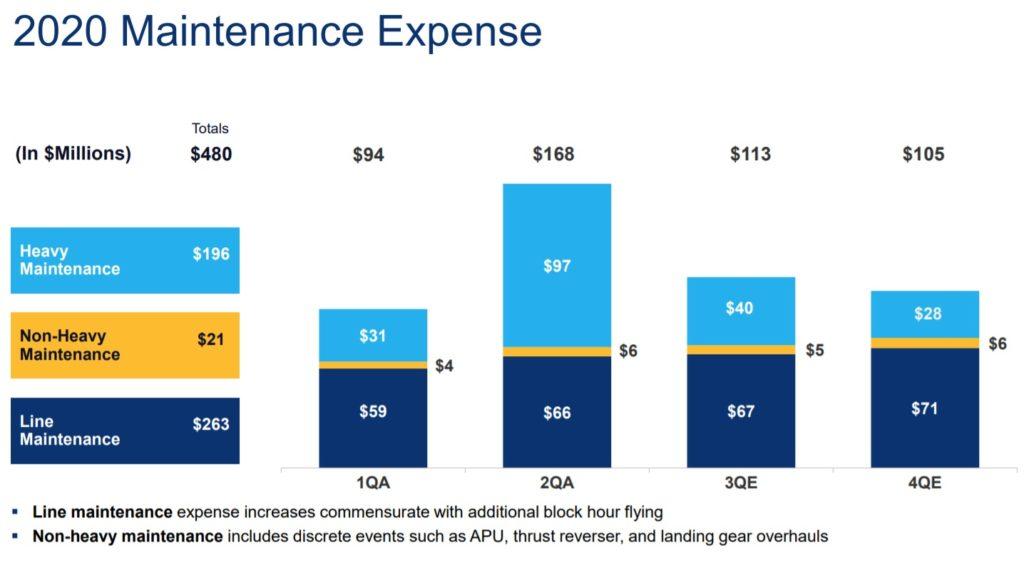 Despesas manutenção Atlas Air 2º trimestre