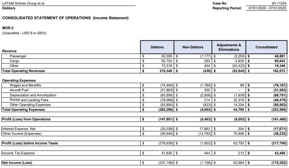 Tabela MOR Dados Operacionais LATAM Julho 2020