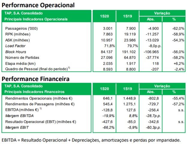 Tabela dados operacionais e financeiros TAP Air Portugal 1 Semestre 3020