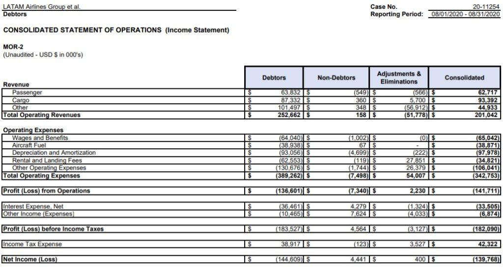 Tabela MOR Reporte Mensal financeiro LATAM Airlines