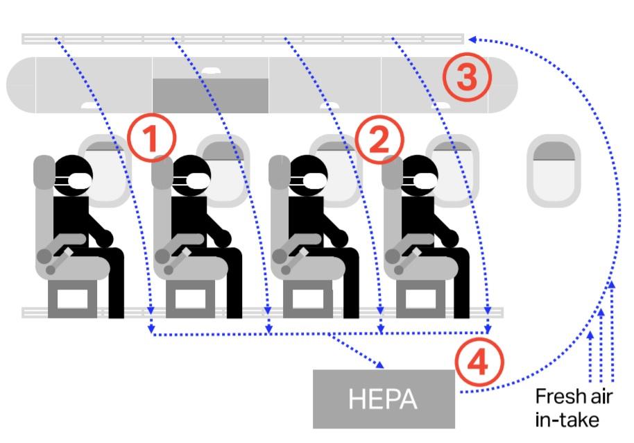 IATA Circulação Ar Cabine Avião