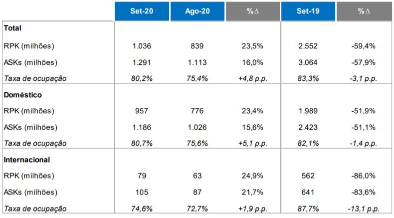 Tabela Resultados Operacionais Azul Linhas Aéreas Setembro 2020