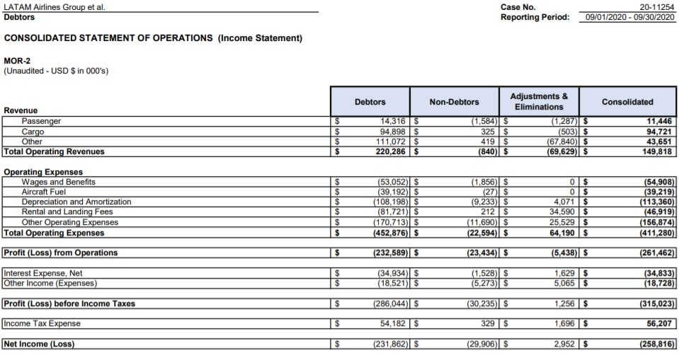 Tabela Dados Operacionais Financeiros MOR LATAM Setembro