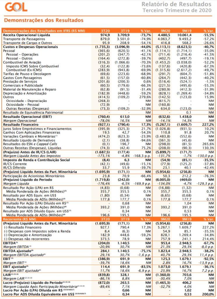 Gol Linhas Aéreas Dados Operacionais Financeiros 3º Trimestre 2020