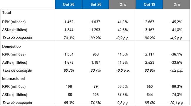 Tabela Dados Operacionais Outubro 2020 Azul Linhas Aéreas